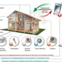 Телохранитель в мобильнике – охранная GSM сигнализация для дома
