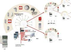 С точностью до искры. Как устроена адресная система пожарной сигнализации?