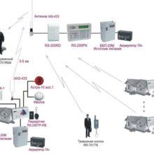 Трудный выбор между проводами и радио. Какая связь лучше для пожарной сигнализации?