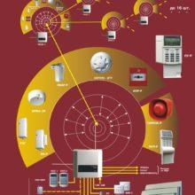 Серьёзное решение для серьёзных компаний – обзор пожарной сигнализации «Стрелец»