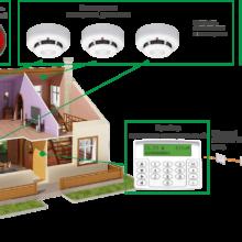 Виды и монтаж датчиков охранной сигнализации